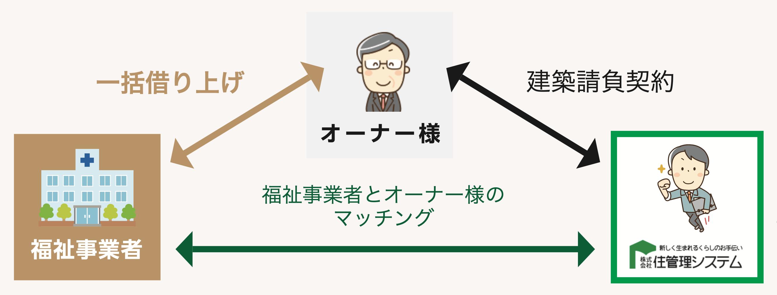 オーナー様・福祉事業者・住管理システム相関図